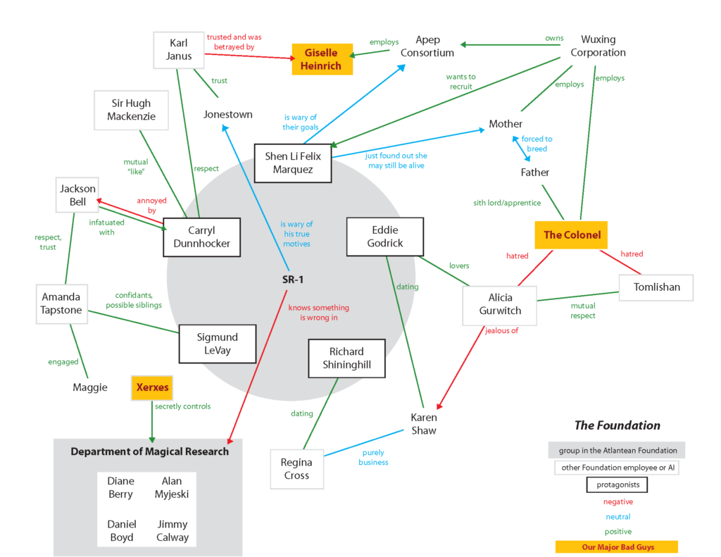 relationship map and business